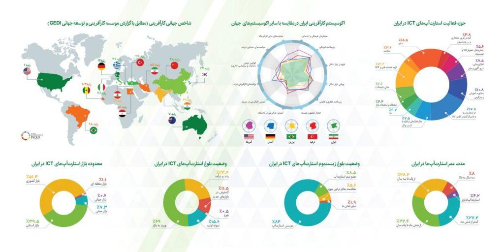 مقایسه اکوسیستمهای کارآفرینی جهان و نمایهای از استارتاپهای ایران