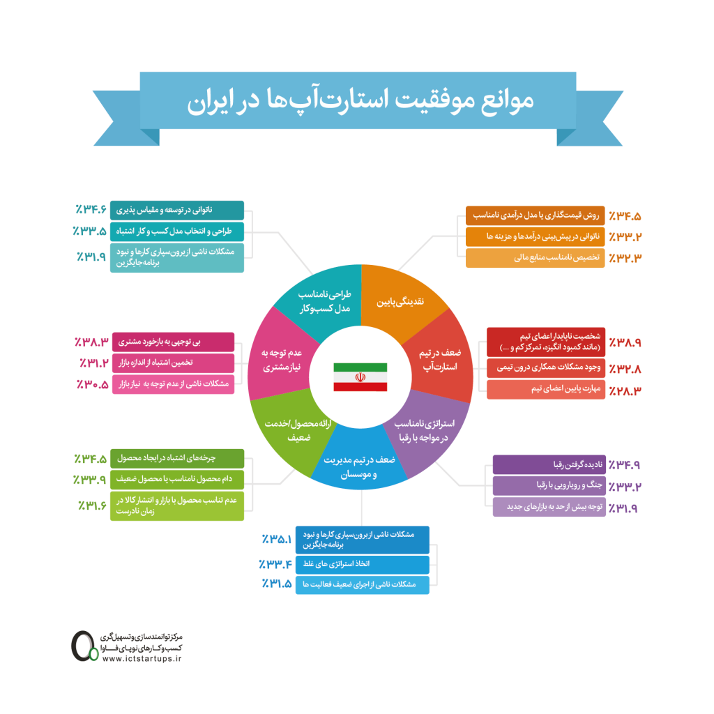 موانع داخلی موفقیت استارتاپ ها در ایران